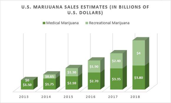the economical benifits of legalizing marijuana There are many businesses in florida that could benefit from medical marijuana  if floridians choose to vote yes on amendment 2, according to.