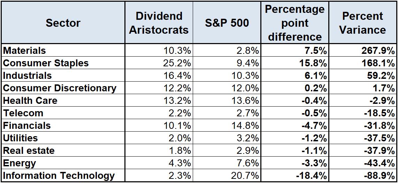 s&p us dividend aristocrats