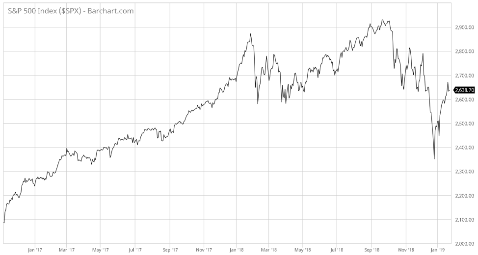 The Stock Market Is Trying To Swindle You