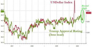 dollar index compared to trump's approval rating
